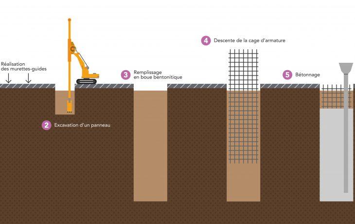 Construction des parois moulées du puits Hôtel-de-Ville